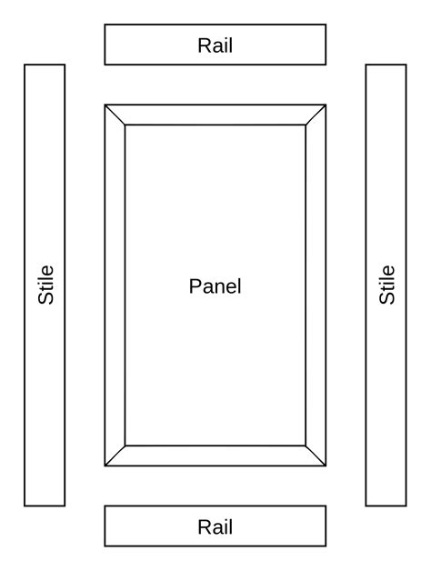 cabinet stiles and rails frame and panel