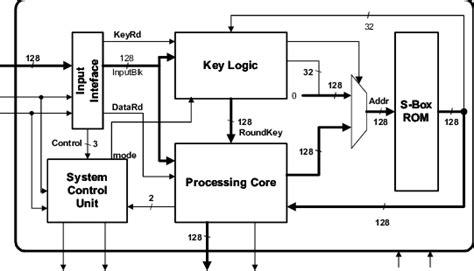 aes encryption diagram figure 2 block diagram of the aes encryption