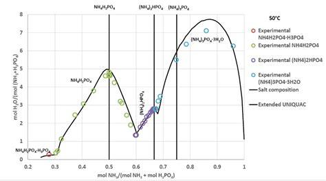 ammonia phase diagram nh3 phase diagram wiring diagram schemes