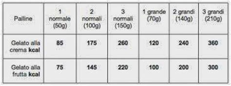 valori nutrizionali alimenti pdf valori nutrizionali gelato dieta e nutrizione dr