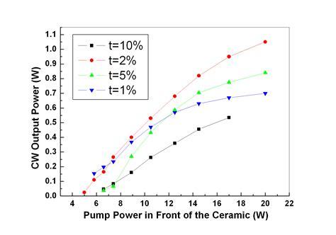 laser diode gain curve laser applications of transparent polycrystalline ceramic intechopen