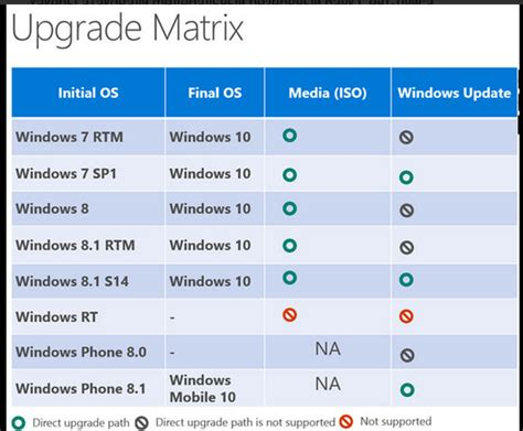Calendrier Windows 10 Windows 10 Gratuit Durant La Premi 232 Re 233 E Payant Ensuite