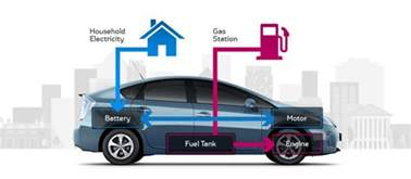 new hybrid car hybrid cars pros and cons