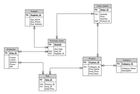 stock management system er diagram er diagram for inventory system elephanttube me
