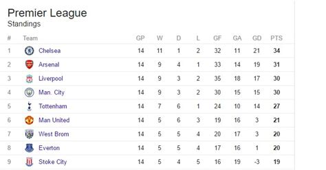 Premiership League Table by Jose Claims Premier League Table Is Unfair