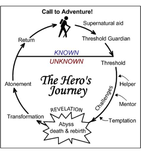 Heroic Quest Pattern Book | the hero s journey of innovation ignition blog