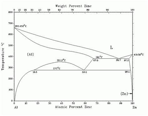 zn al phase diagram диаграмма состояния системы al zn