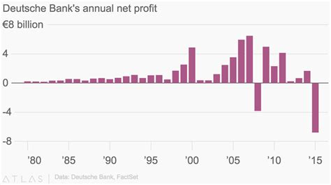 deutsche bank profit deutsche bank s annual net profit
