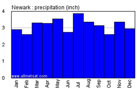 new jersey weather yearly newark new jersey climate annual temperature statistics