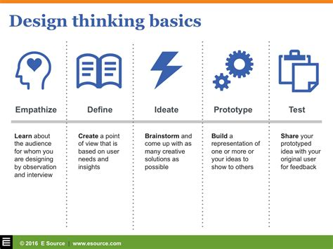 service design thinking youtube design thinking deep empathy and fast prototyping for