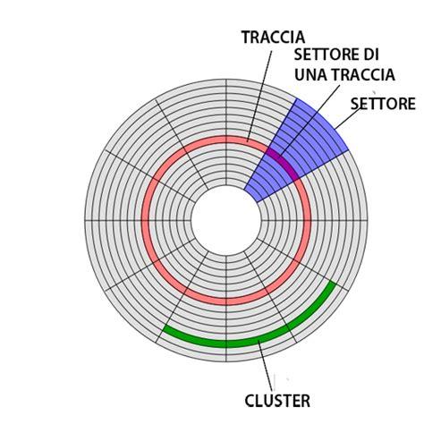formattare disk interno composizione di un disk e possibili operazioni