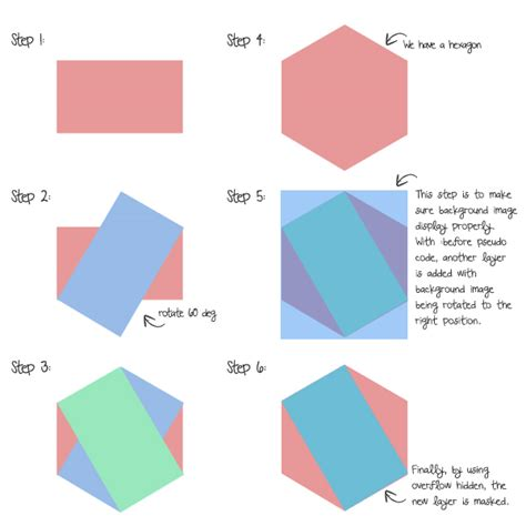 making rectangle css create beautiful hexagon shapes with pure css3
