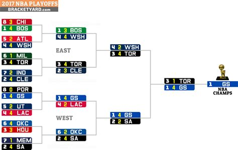 Espn Mba Playoffs by Espn Nba Finals 5 All Basketball Scores Info