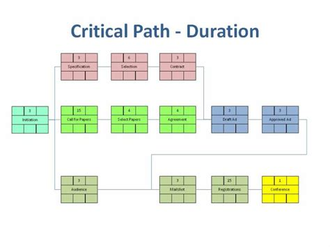 critical path diagram template critical path analysis easy project management