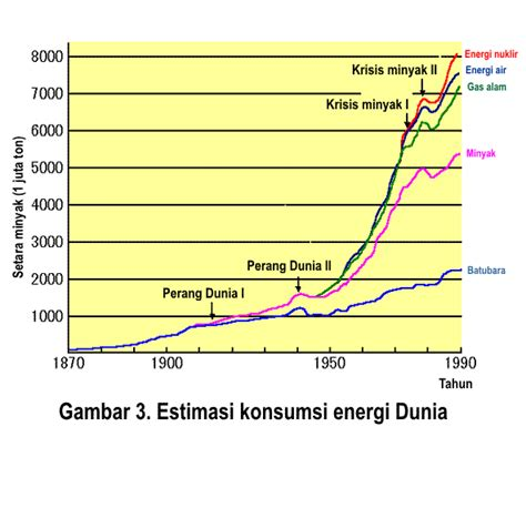Mesin Sabuk Manusia Listrik hubungan antara manusia dengan energi
