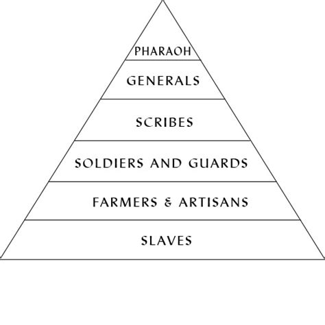 pyramid poem template answers of the pyramid