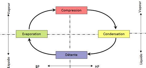 exercice sur le diagramme enthalpique utilisation du diagramme enthalpique trac 233 du cycle t
