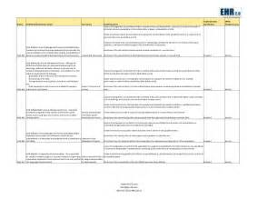 Hipaa Risk Assessment Template by Ocr Hhs Hipaa Hitech Audit Advisory Template
