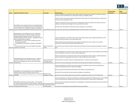 ocr hhs hipaa hitech audit advisory template