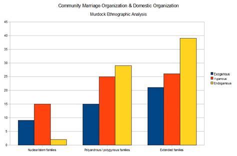 Endogamous vs exogamous marriage practices