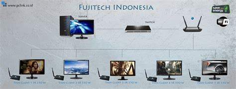 Fujitech Thin Client V8 thin client products fujitech