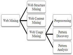 pattern analysis in web usage mining some elementary principles and procedures for facebook
