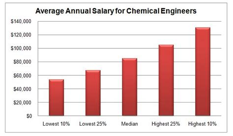 Mba Computer Information Systems Salary by Masters Program Electrical Engineering Masters Programs Ny