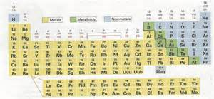 Periodic Table Labled by Search Results For Periodic Table With Metals Nonmetals