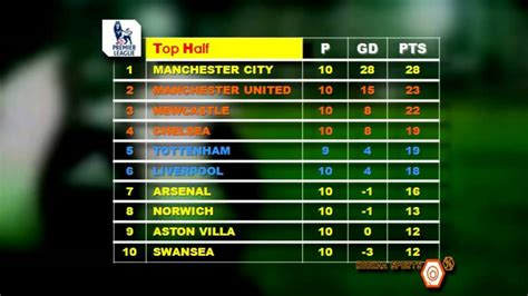 Epl Match Today | english premier league bpl match day 11 fixtures hoohaa