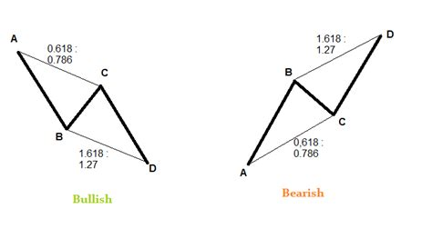 abcd pattern program in c abcd and ab cd advanced harmonic pattern