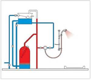 low cold water pressure in bathroom what type of water pressure do i