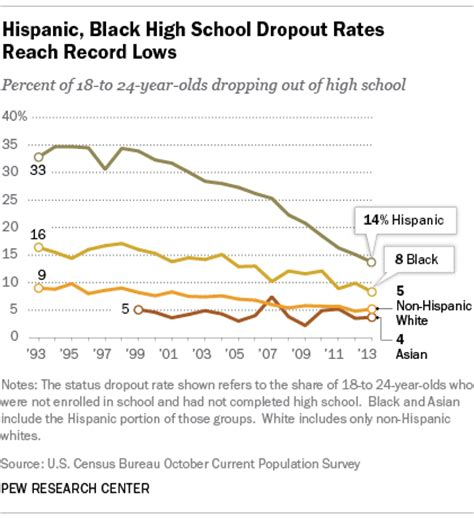 how to dropout of college 5 facts about latinos and education pew research center