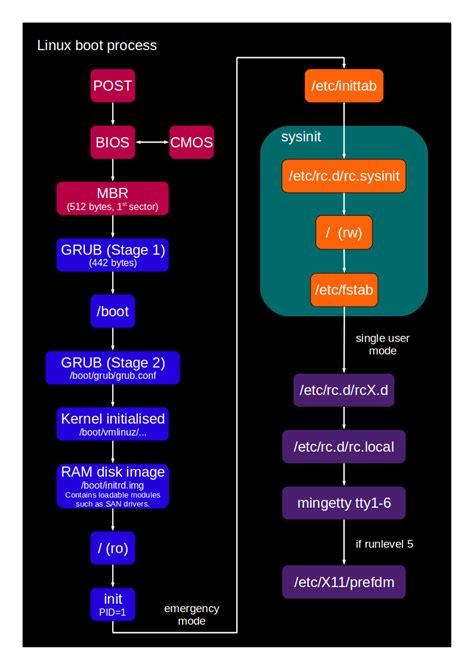 tutorial linux boot process come insegnare linux alle superiori google groups