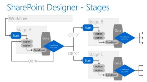 Create Powerful Sharepoint Designer Workflows In Office 365 On Prem Sharepoint 2016 Workflow Templates