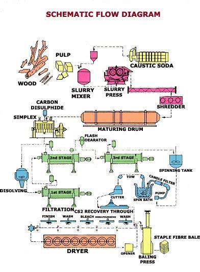 Cotton Paper Process - viscose o ecotextiles