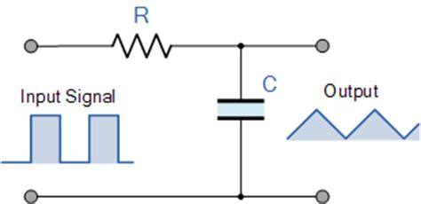 integrator circuit time constant rc waveforms and rc step response waveforms