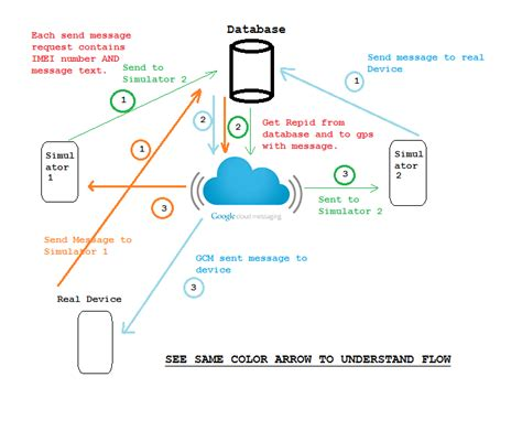 android gcm device to device messaging using cloud messaging gcm android exle