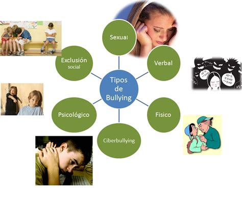 ejemplos de bulling newhairstylesformen2014 com tipos de bullying sivitecc