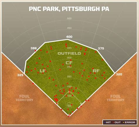 andrew mccutchen swing analysis the warning track power of pittsburgh pirates catcher rod