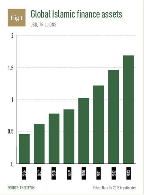 islamic bank loans uk the rise of the islamic economy world finance