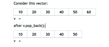 std vector tutorial introduction to vector container in stl c tutorial