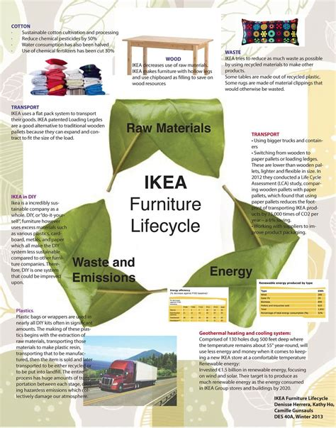 ikea life design life cycle