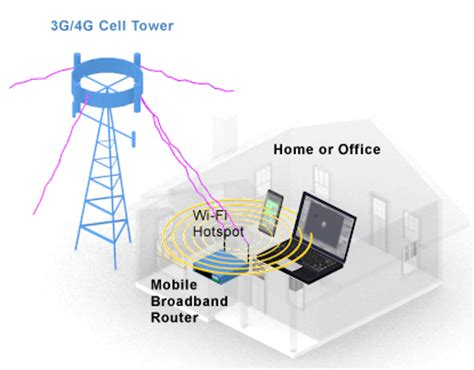 mobile broadband router definition from pc magazine