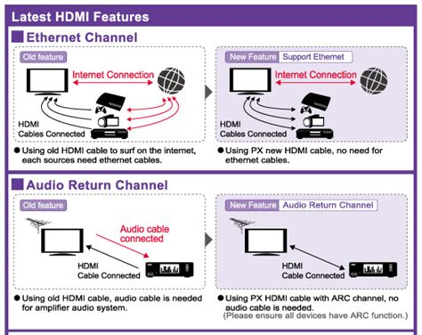 Px Hdmi Cable1 5 Mx jual px hdmi to hdmi cable 5m hdmi 5mx murah bhinneka
