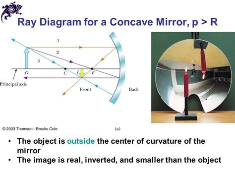 concave mirror diagram chapter 23 mirrors and lenses ppt