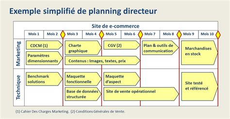 exercice d application diagramme de gantt exemple de planning operationnel