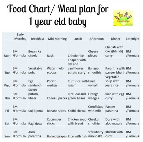 printable meal planner for baby 12 month baby food chart indian meal plan for 1 year old