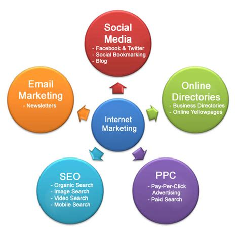 Types Of Seo Services 2 by About Us Results Driven Marketing Services