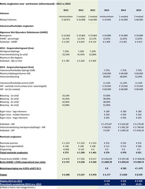 Bijtelling Auto Zvw by Zorgpremies 2014 Tot 2 569 Euro Hoger Independer Nl