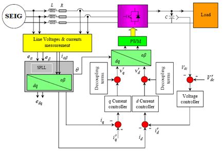 induction generator phase angle dc voltage of three phase pwm converters connected to wind powered induction generator